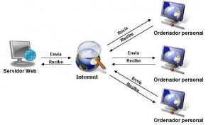 servidor web - Electrogeek