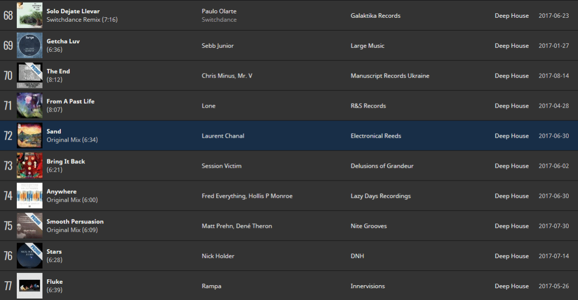 Laurent Chanal - Sand enters Top 100 Deep House on Traxsource at 72