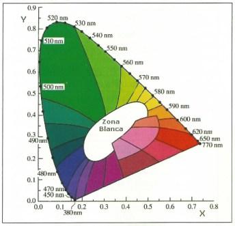 Inhibidor de mandos diagrama de cromaticidad