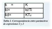 Regulador tabla2