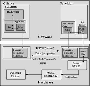 Controlador por software de telecontrol domóico