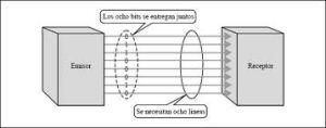 Electrónica de sistemas: Transmisión de datos paralela, serie, síncrona y asíncrona