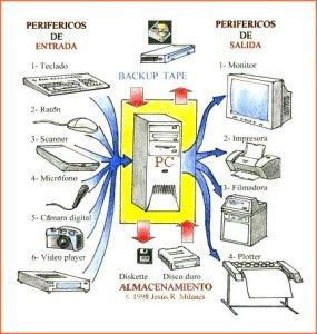 Sistemas electónicos de información – Elementos externos de un ordenador