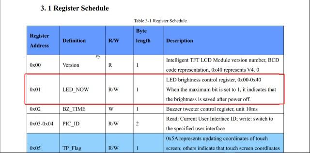 TFT LCD UART Serial communication