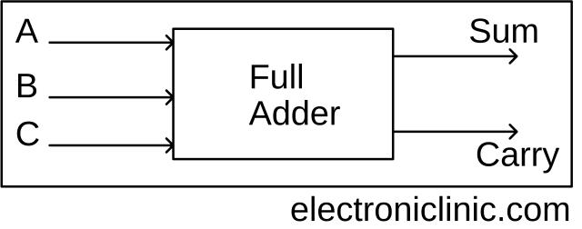 adder in digital electronics  half adder and full adder in