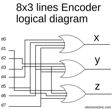 encoder in digital electronics