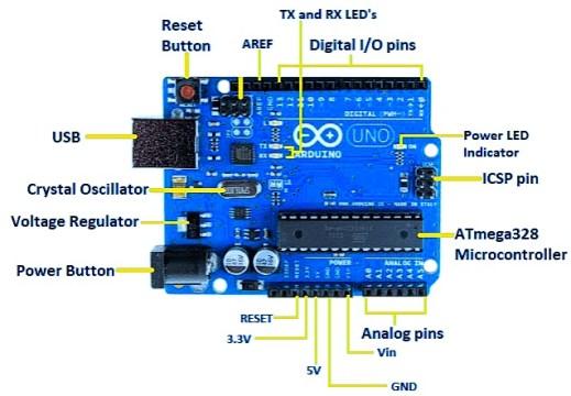 Arduino Uno Vs Nano Vs Mega