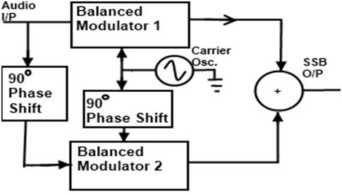 Frequency Modulation and Amplitude Modulation