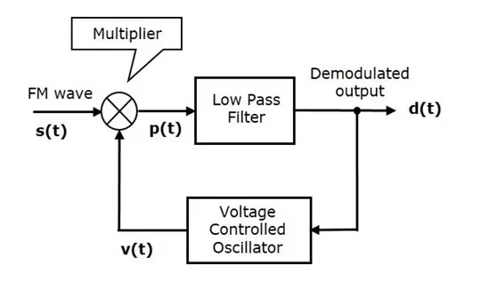 Frequency Modulation and Amplitude Modulation