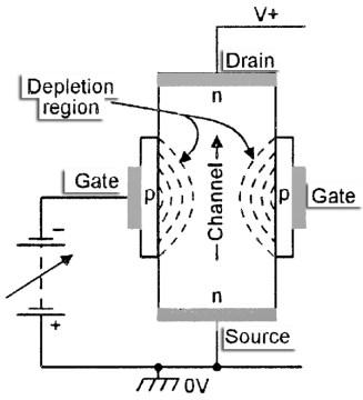 Field Effect Transistor FET