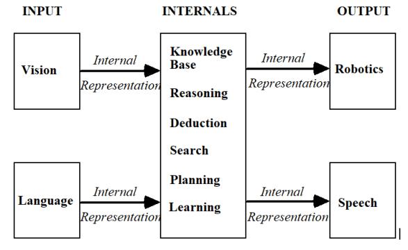 artificial intelligence lisp programming language