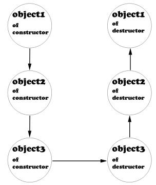 Destructor in C++