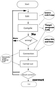 Write a program in C++