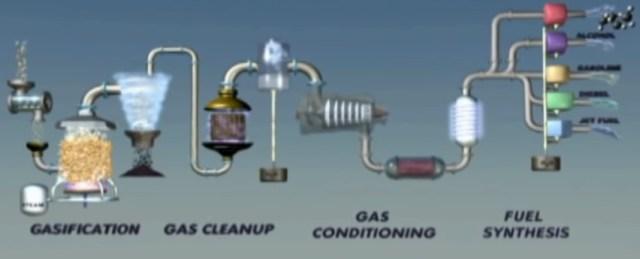 Biogas power plant