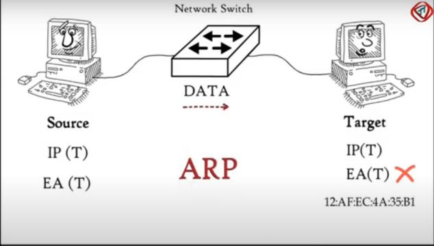 ARP Protocol