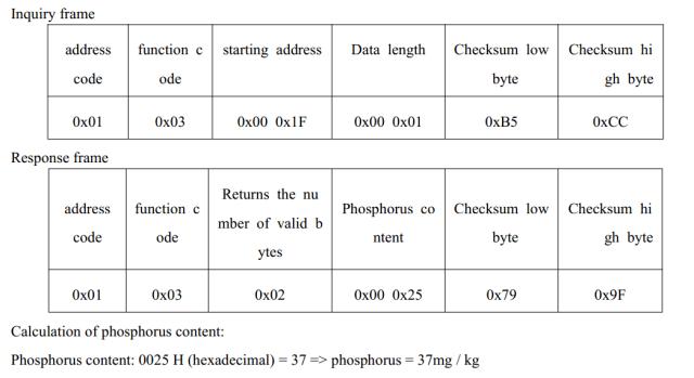 soil npk sensor reading address of phosphorus