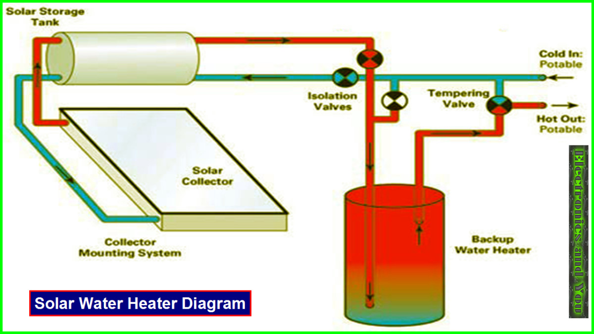 How Solar Water Heater Works Solar Water Heater Working