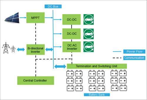 Power system architecture at the backend