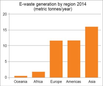 Increasing e-waste trend world over