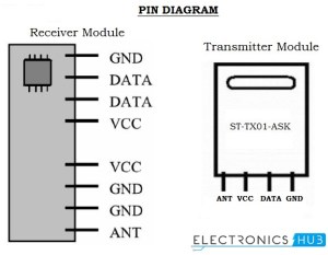 RF Remote Control Circuit for Home Appliances without
