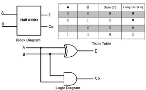 Binary Adder and Subtractor