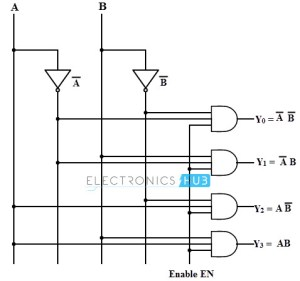 Types of Binary Decoders,Applications