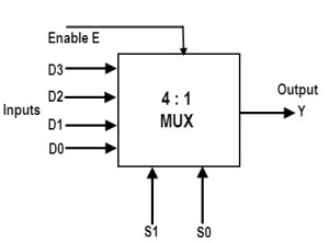 Multiplexer(MUX) and Multiplexing