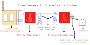 Step Down Transformer: Working, Applications and Rating