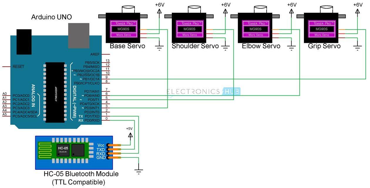 Bluetooth Block Diagram