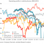 Apple-and-Samsung-are-making-the-most-money-in-the-industry