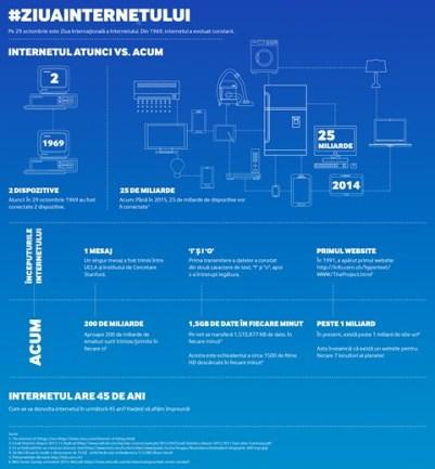 Samsung - Ziua Internetului