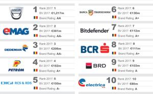top eMAG Brand Finance