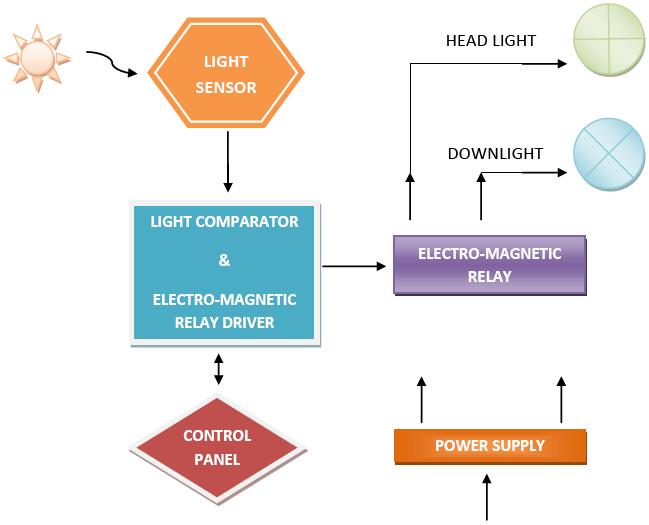 Light Timer For Lighting Diagram