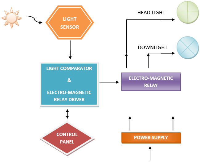 adaptive car lighting system