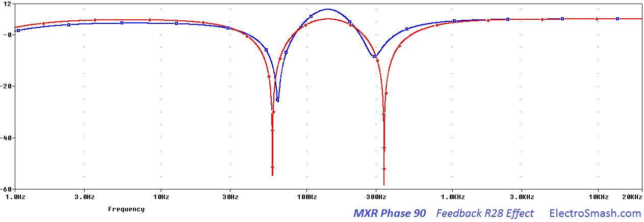 mxr phase 90 feedback r28 effect