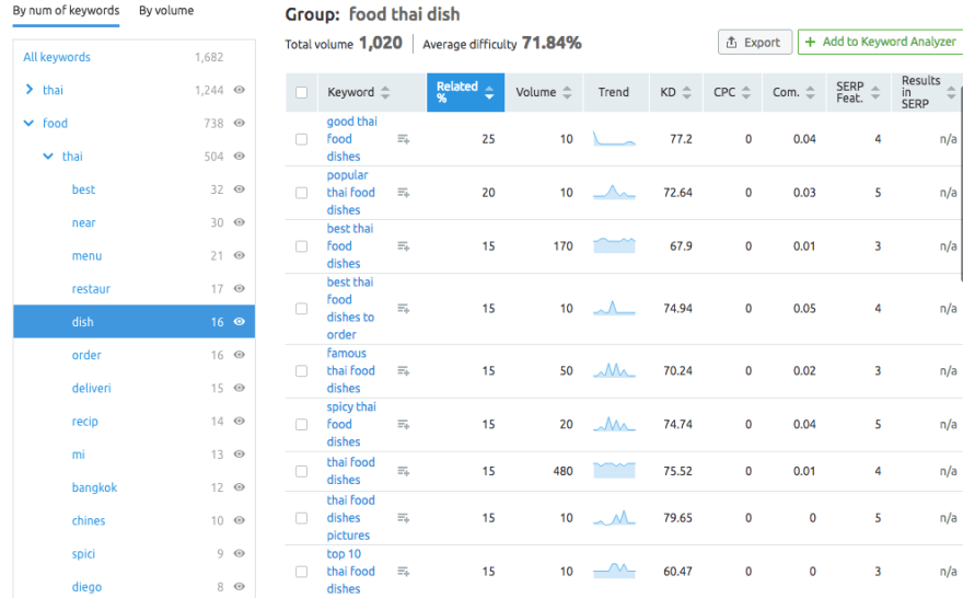 A keyword subgroup in SEMRush's keyword grouping tool.