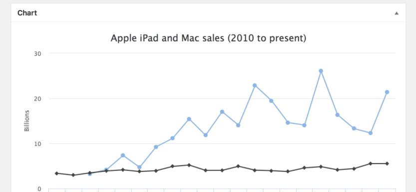 An example of an M Chart chart