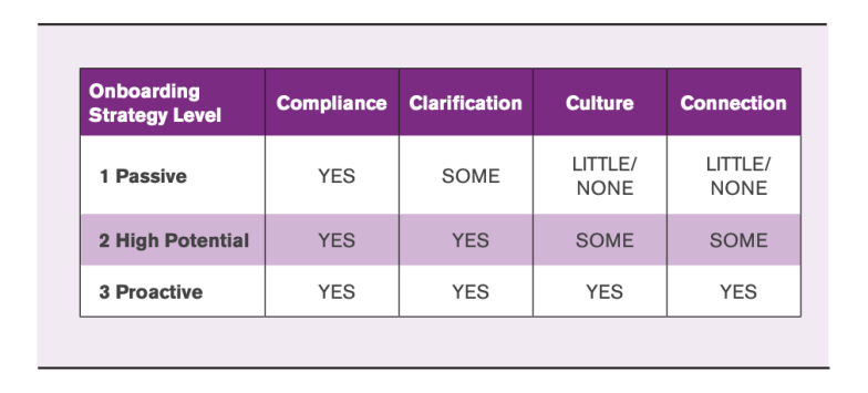 shrm onboarding strategy levels