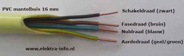 Elektra bedrading, instalatiedraad, stroom en grond kabels