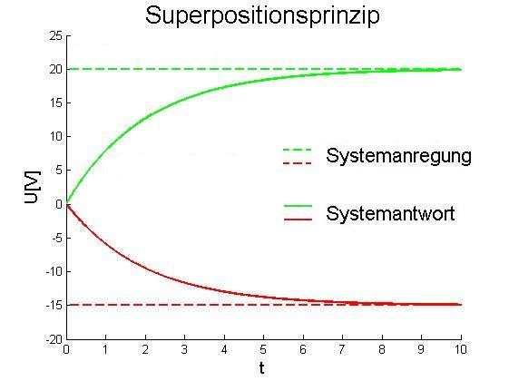 Superpositionsprinzip