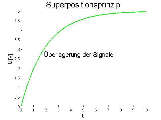 Superpositionsprinzip