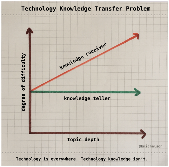 techknowledgeproblem-1