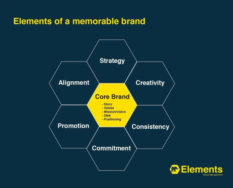 Elements of a memorable brand