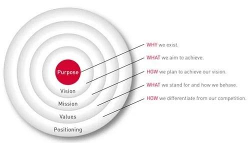 Brand Purpose Diagram