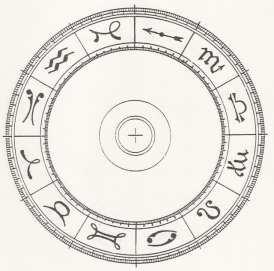 ruota astrologica vuota immagine internet