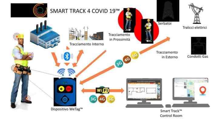 Diagramma Smart Tracker