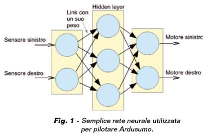 Fig.1-420x273 Rivista #230: Arduino e le reti neurali