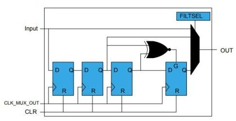Figura1-1 La forza delle periferiche indipendenti: risparmio energetico e real time