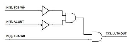 Figura3-1-420x139 La forza delle periferiche indipendenti: risparmio energetico e real time