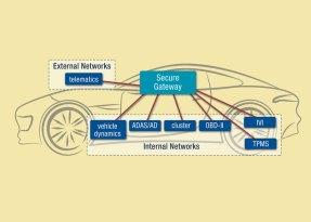 Green Hills Software e NXP collaborano su una piattaforma sicura e protetta per reti veicolari